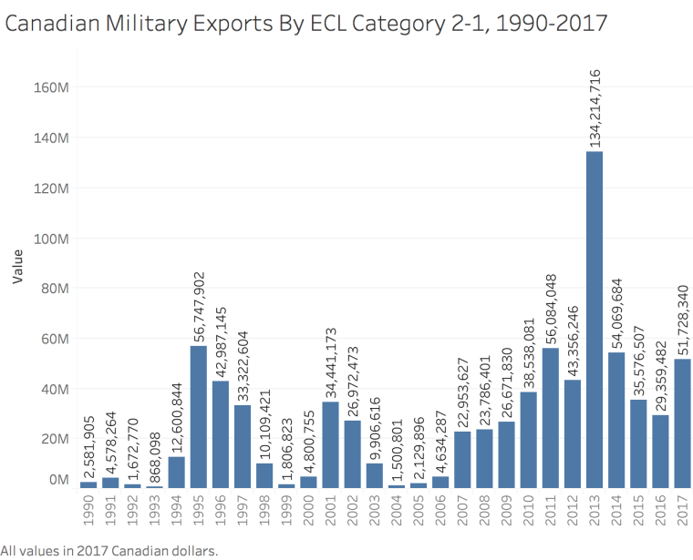 ECL 21 Exports by year
